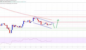 Crypto Market Cap And Bitcoin Facing Hurdles: BCH, BNB, EOS, TRX Analysis