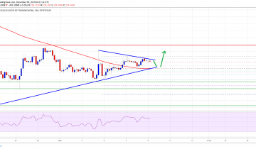 Bitcoin And Crypto Market Rising: BCH, Litecoin, EOS, XLM Analysis