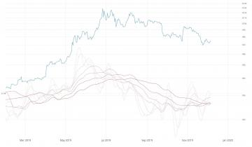 Why There Remains a Case For a $4,200 Bitcoin (BTC) in 2020