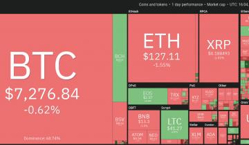Price Analysis Dec 27: Btc, Eth, Xrp, Bch, Ltc, Eos, Bnb, Bsv, Xtz, Xlm