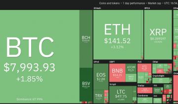 Price Analysis Jan 10: Btc, Eth, Xrp, Bch, Ltc, Eos, Bnb, Bsv, Xmr, Trx