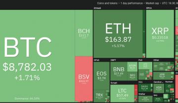 Price Analysis Jan 15: Btc, Eth, Xrp, Bch, Bsv, Ltc, Eos, Bnb, Trx, Xmr