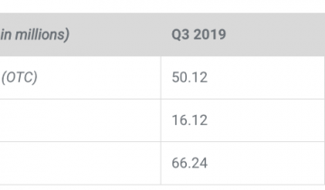 Ripples XRP Sales Saw a Historic Low in Fourth Quarter of 2019