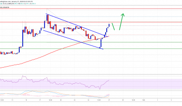 Bitcoin Cash Just Broke $350 and $400 Seems Imminent: Heres Why
