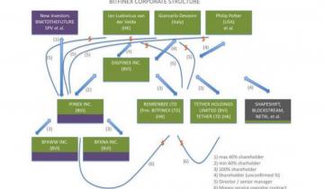 E Pluribus Unum: Four Class-Action Suits Against Bitfinex Over 2017 BTC Price Now One