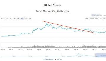 Crypto Market Gains $17 Billion in 48 hours, Are Bulls Back?