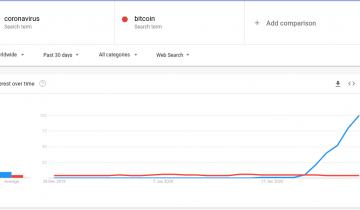 BTC Price Back at $9,000 But No, Coronavirus Isn't 'Good for Bitcoin'