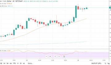 Safe Haven Bitcoin Taps 3 Month High, Is $10,000 On The Cards?