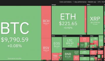 Price Analysis Feb 7: Btc, Eth, Xrp, Bch, Bsv, Ltc, Eos, Bnb, Ada, Xtz