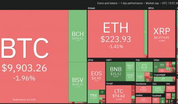 Price Analysis Feb 10: Btc, Eth, Xrp, Bch, Bsv, Ltc, Eos, Bnb, Xtz, Ada