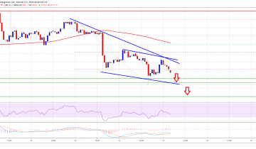 $9,000: Bitcoin Breakdown Might Be The Real Deal As Altcoins Plunge