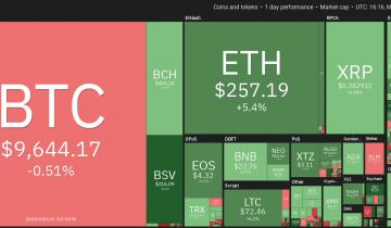 Price Analysis Feb 17: Btc, Eth, Xrp, Bch, Bsv, Ltc, Eos, Bnb, Xtz, Ada