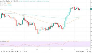 Analysts Weigh In On Next Move For Bitcoin, Up or Down?