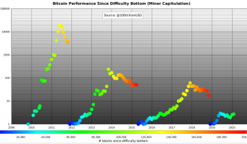 Analyst Prices Bitcoin at $400k By Next Year Based on Miner Capitulation Pattern