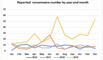IT Firm Helps Healthcare Providers Fight Crypto Ransomware Amid Coronavirus