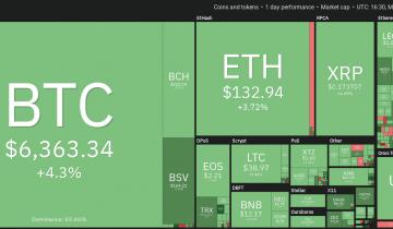 Price Analysis Mar 30: Btc, Eth, Xrp, Bch, Bsv, Ltc, Eos, Bnb, Xtz, Leo