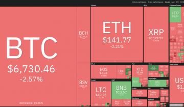 Bitcoin Price Struggling to Break $7K — Heres the Worst-Case Scenario