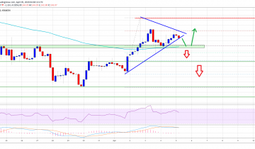 Ethereum Breaking This Crucial Support Could Spark a Sharp Decline