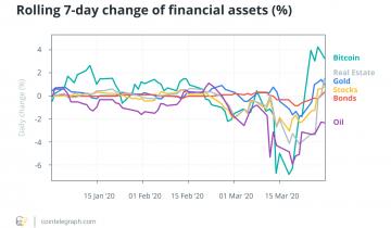 Bitcoins Correlations With Global Financial Assets Soar Amid Coronavirus Crisis