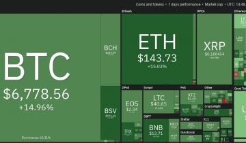 Top 5 Cryptos Other Than Bitcoin This Week (mar 29): Xmr, Bnb, Ht, Cro, Bsv