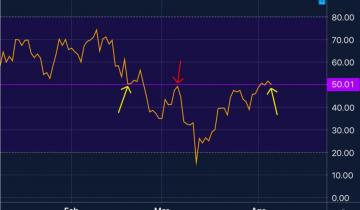 Edge of Glory: Key Bitcoin Indicator Just Approached a Critical Level