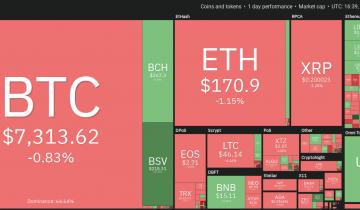 Price Analysis April 8: Btc, Eth, Xrp, Bch, Bsv, Ltc, Eos, Bnb, Xtz, Leo