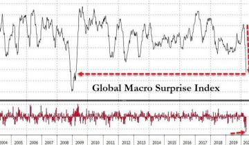 Gold & Cryptos Surge, Stocks & Oil Purge As Global Economy Crashes