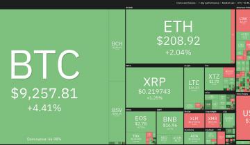 Price Analysis 5/6: BTC, Eth, Xrp, Bch, Bsv, Ltc, Bnb, Eos, Xtz, Xlm