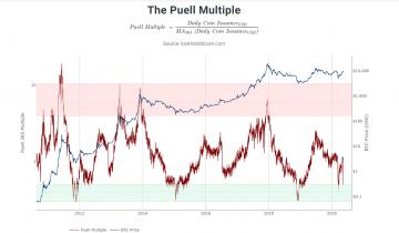 3 Signs Show Bitcoin on Verge of Macro Upsurge, Making $20k Imminent