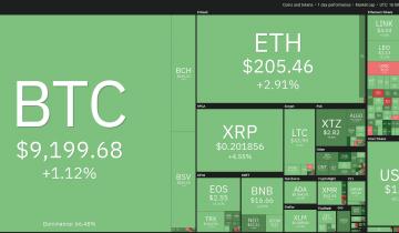 Price Analysis 5/22: Btc, Eth, Xrp, Bch, Bsv, Ltc, Bnb, Eos, Xtz, Ada