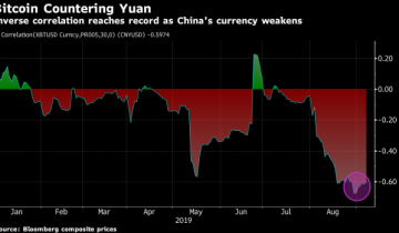U.S. Sanctions against China Tailwind for Bitcoins Bullish Moves