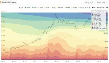 Nearly 10% of Bitcoins Current Supply is Dormant; Why This Matters