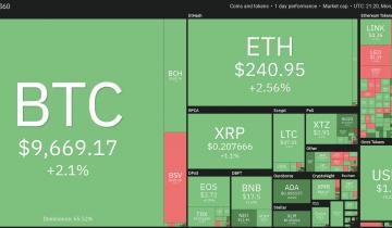 Price Analysis 6/1: Btc, Eth, Xrp, Bch, Bsv, Ltc, Bnb, Eos, Xtz, Ada