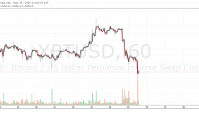4 Reasons Bitcoin Price Suddenly Slid Below $9K, Liquidating $55M