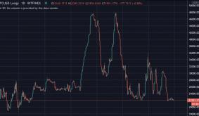$80 Million Bitcoin Longs Closed, Manipulation?