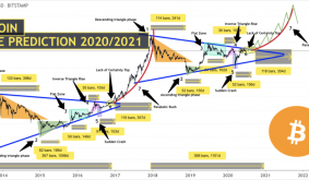 This Eerie Bitcoin Fractal Sees Price above $70,000 by mid-2021