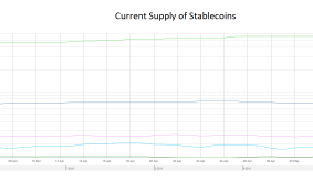 The Effect of Stablecoins on Ethereums Network