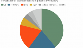 Alibaba Became The Largest Blockchain Patent Holder Worldwide