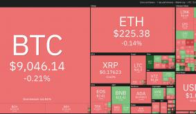 Top 5 Cryptocurrencies to Watch This Week: BTC, NEO, TRX, XTZ, VET
