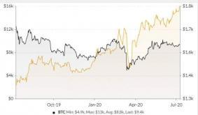 Bitcoin Volatility Makes Comeback as Gold Rallies
