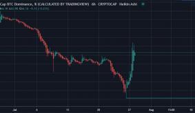 Bitcoins (BTC) Renewed Dominance Puts a Dent on Altseason
