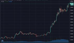 Ethereum Nears $350