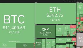 Price Analysis 8/3: Btc, Eth, Xrp, Bch, Bsv, Ltc, Ada, Cro, Bnb, Link