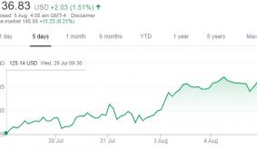 Bitcoin Trading Generated $875M in Quarterly Revenue for Square