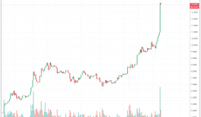Massive Short Squeeze Prompts Chainlink (LINK) Price to Rally 52%