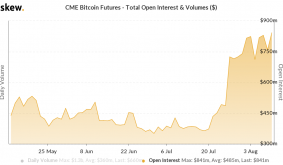 CME Bitcoin Futures Open Interest Reached An All-Time High Of $841 Million