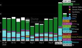 Ethereum Defi Dexes Near Half a Billion in Daily Trading Volumes