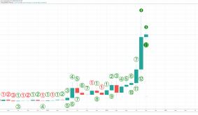 Chainlink Monthly Finish Flashes Grand Finale Sell Signals