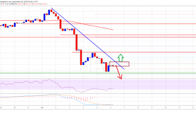 Bitcoin Below $10,000 Could Start A Medium-Term Downtrend: Heres Why