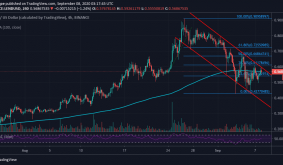 Aave Technical Analysis: LEND Struggles With Recovery To $1.0 As DeFi Craze Takes A Breather
